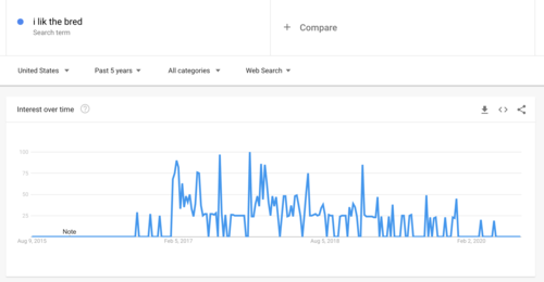 """Google trends graph for interest in """"i lik the bred"""" for the last 5 years. After a tiny brief heyday in early 2017, it declines to near zero."""
